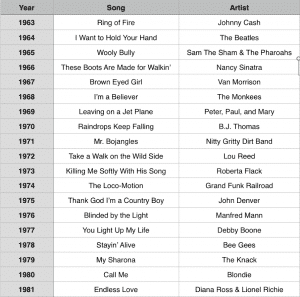 50th Birthday Party Game And List Of Songs From Past 50 Years By Playpartyplan