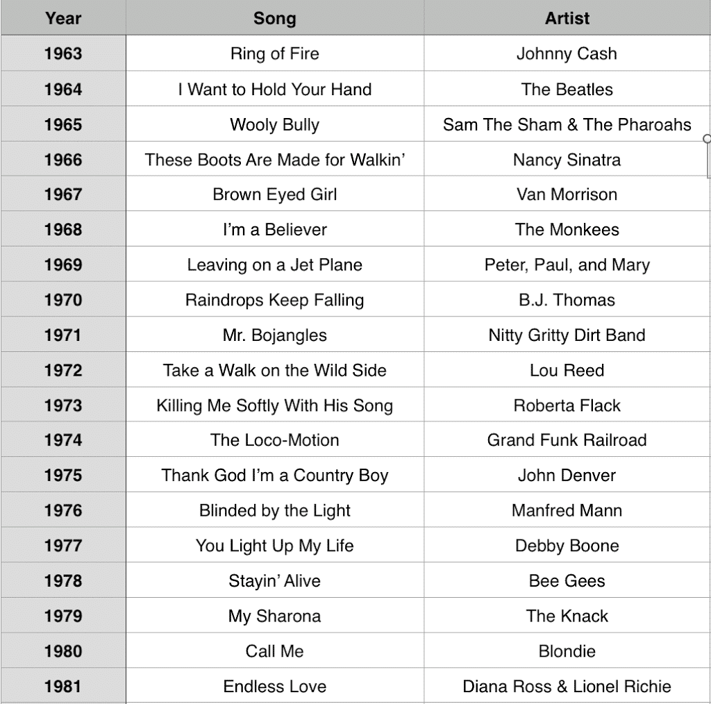 50 Years Name That Tune List Play Party Plan